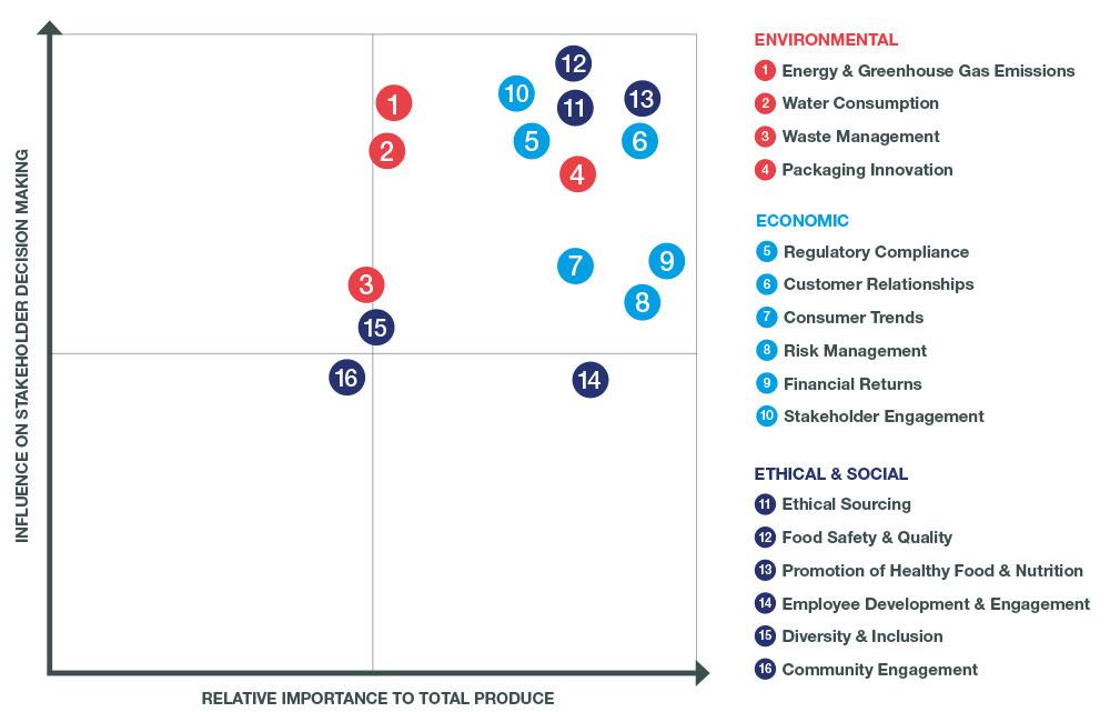 Influence-on-stakeholder-diagram
